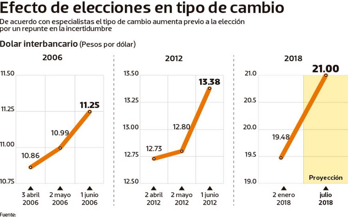 elecciones-tipo-cambio.jpg