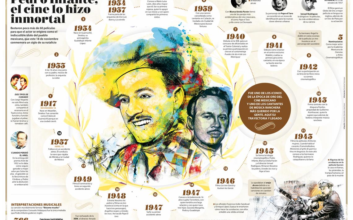 Pedro Infante infografia.png