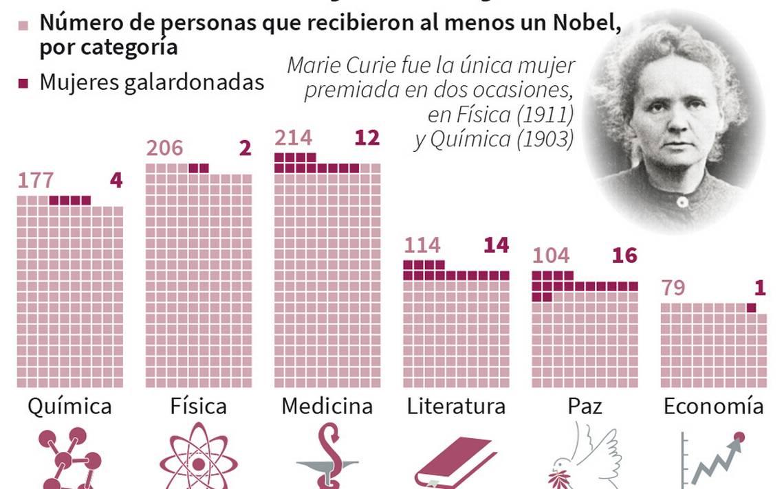 Info-Mujeres-Nobel.jpg