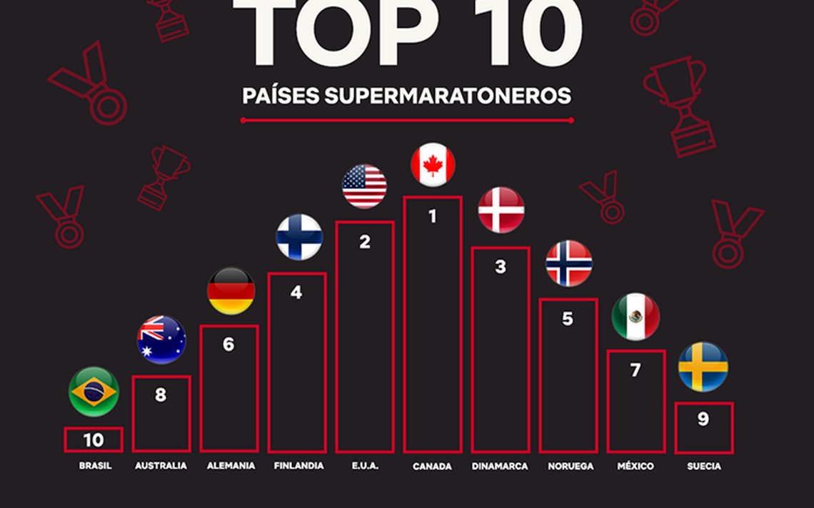 supermaratonero_top_paises.png
