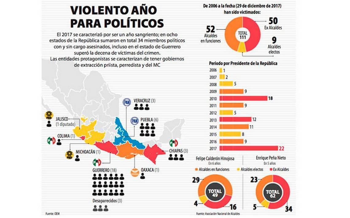asesinatos_politicos_infografia.JPG